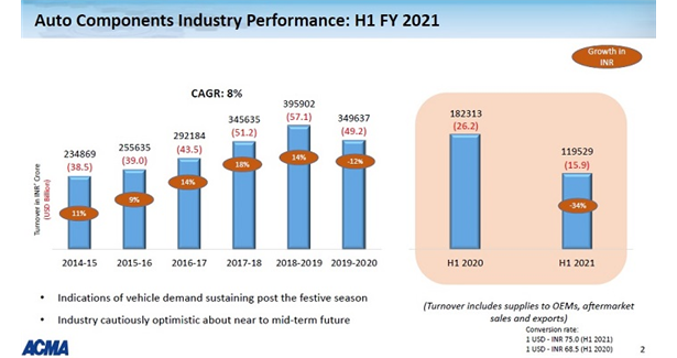 Indian auto component industry de-grows 34% in H1 2020-21