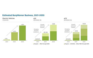 BorgWarner aims to grow electric vehicle revenues to 45% by 2030
