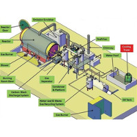 Tyre Recycling Pyrolysis Plants